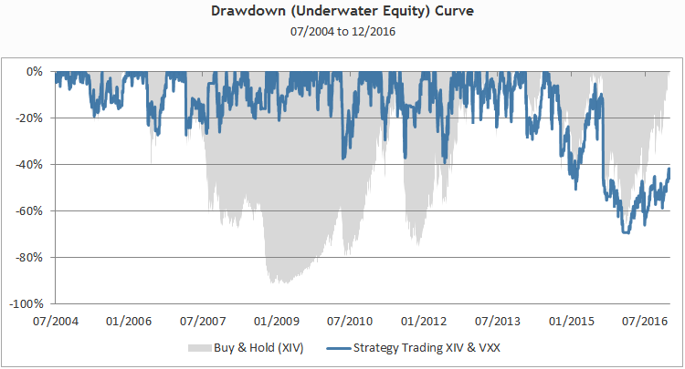ST_Drawdown