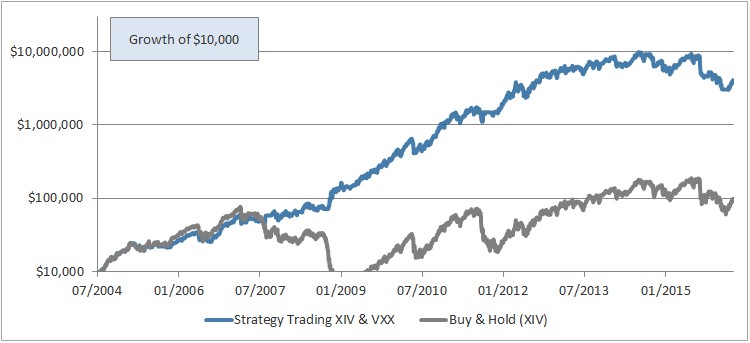 Vxx options strategies