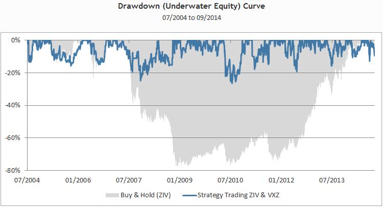 Ziv trading strategies