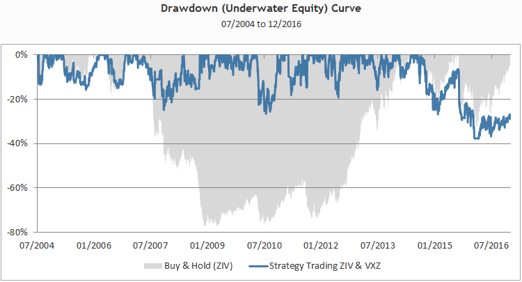 MT_Drawdown