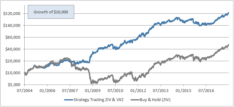 Our Strategy Trading ZIV and VXZ (Mid-Term VIX)   Volatility Made Simple