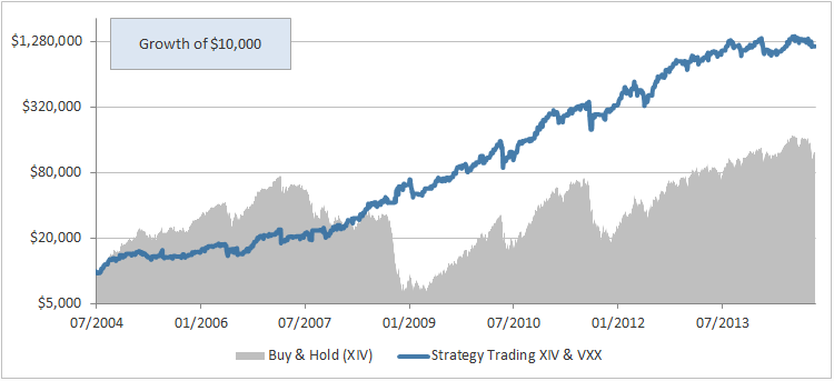 Svxy options strategy