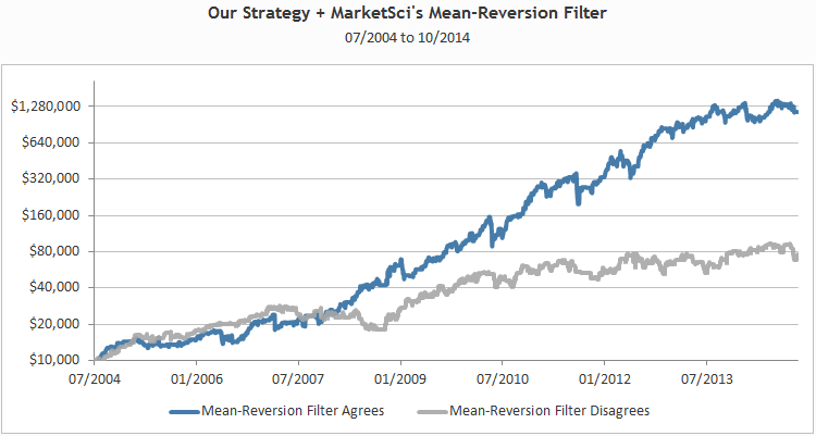 Mean reversion forex strategy