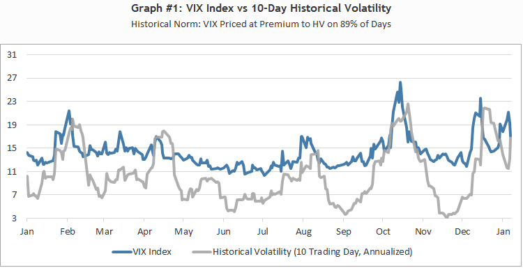 Vix options and futures how to trade volatility for profit