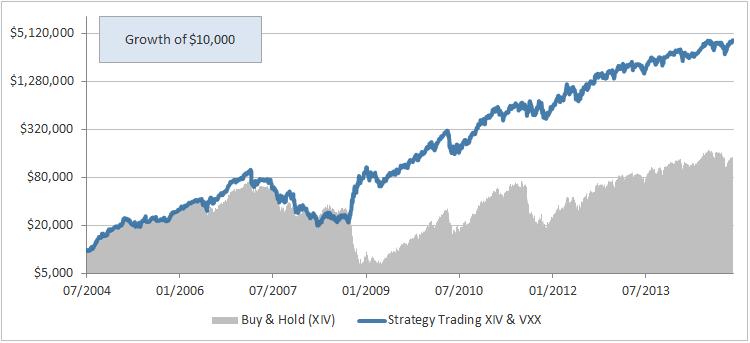 Svxy trading strategies